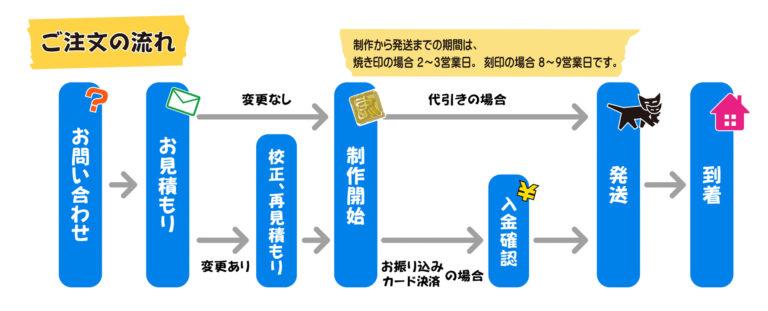 ご注文のながれ(制作から発送までの期間は、焼き印の場合 2~3営業日。刻印の場合は8~9営業日です。) お問合せ→お見積り(無料)→デザイン変更有の場合のみ「校正・再見積もり」→制作開始→お振込みカード決済の場合:入金確認後に発送/代引きの場合:制作完了後に発送→お客様のお手元に到着